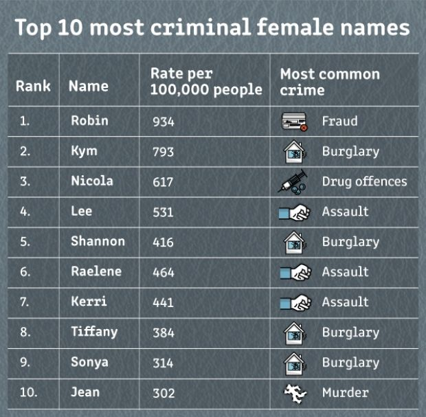 犯罪率最高的英文名字是?